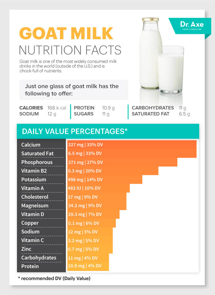 GoatMilkNutrition