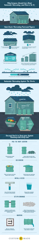 Rainwater Harvesting Infographics