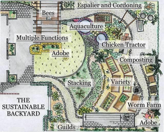 28 Farm Layout Design Ideas to Inspire Your Homestead Dream Backyard Farm Design Ideas on backyard fence design ideas, backyard pool design ideas, backyard landscape design ideas, backyard pond design ideas, backyard garden design ideas, backyard campground design ideas,