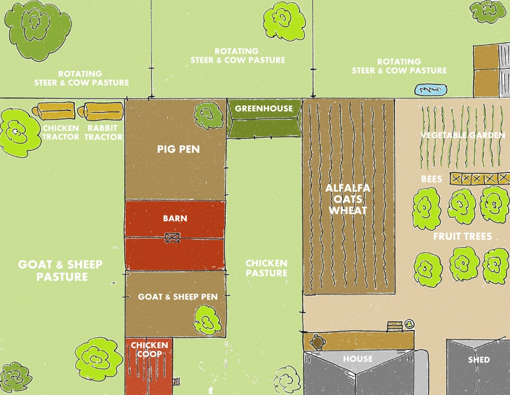 28 farm layout design ideas to inspire your homestead dream for Small horse farm plans