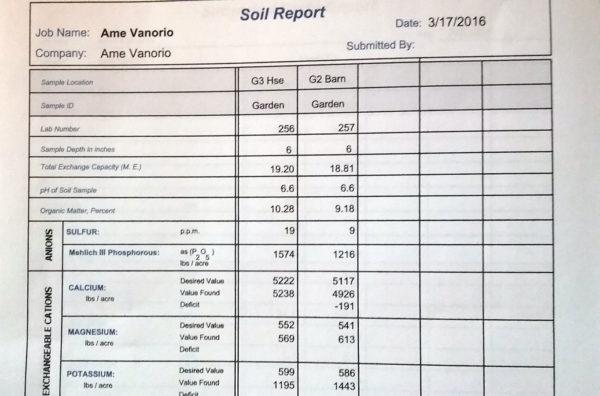 Soil testing paper results